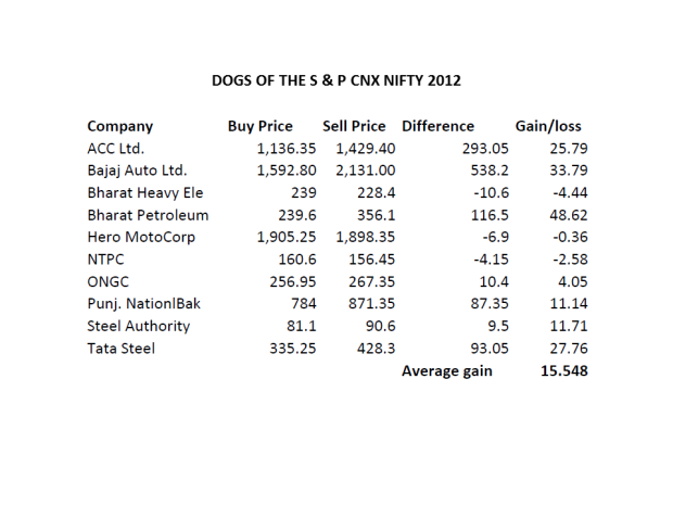 Dogs of the S&P CNX Nifty 2012