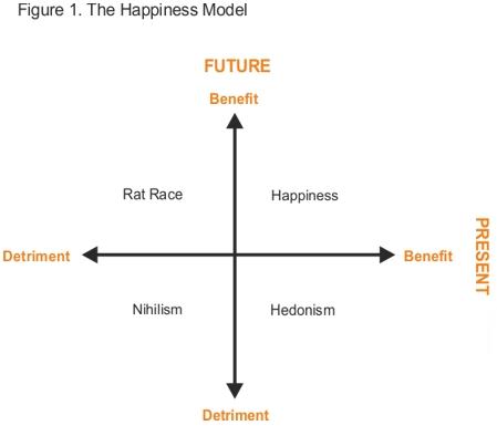 Happiness-Model