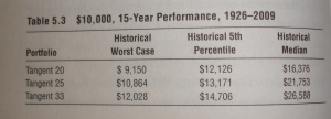 Historical 15 year performance of the tangent portfolios