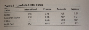 Low beta sector funds