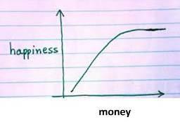 money versus happiness