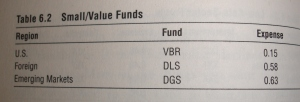 Small value funds