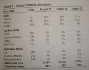 Tangent portfolio allocations