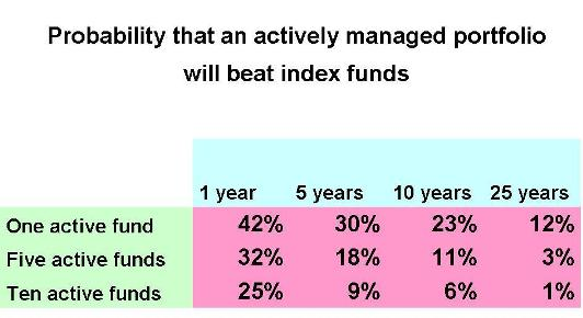 Probability of active funds beating passive funds
