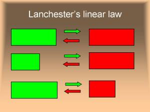 Lanchester's linear law