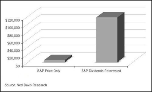 Performance of S&P 500 with and without dividends reinvested