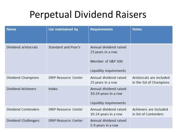 Perpetual Dividend Raisers