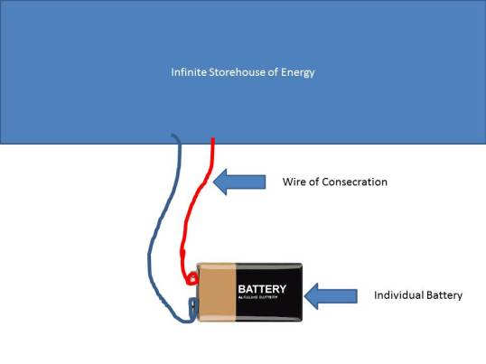 Consecration- Battery and Power analogy