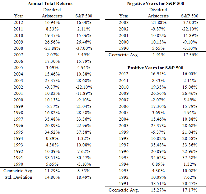 Dividend aristocrats return vs S&P 500 return