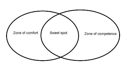 Zone of comfort and zone of competence