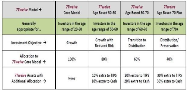7 twelve life stage portfolio