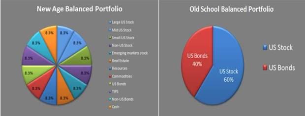Old school balanced versus new age balanced portfolio