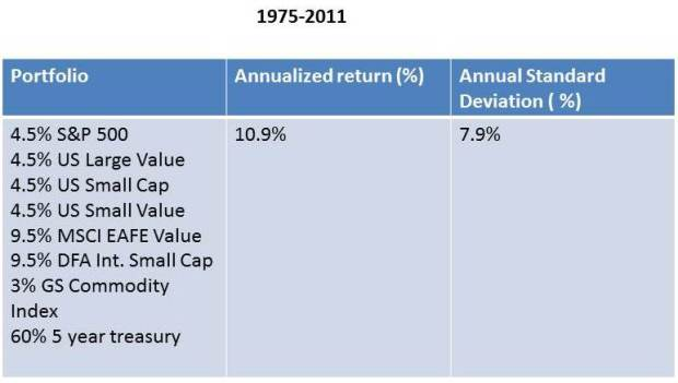 60%bonds 40%  diversified equity portfolio returns