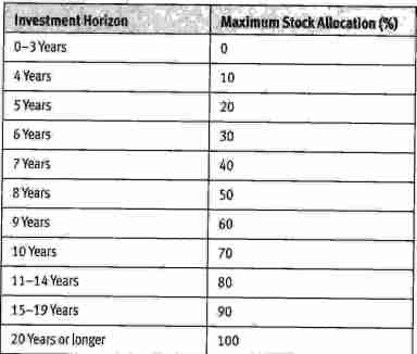 Investment horizon and maximum stock allocation