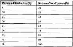 Maximum tolerable loss and maximum stock exposure
