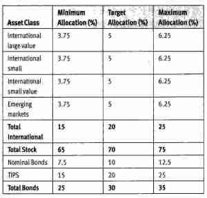 Rebalancing targets-2