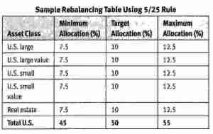 Rebalanicng targets -1