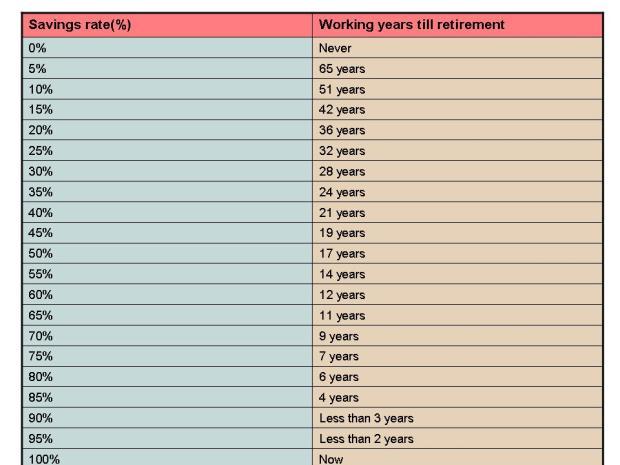 Savings rate vs Years to retirement