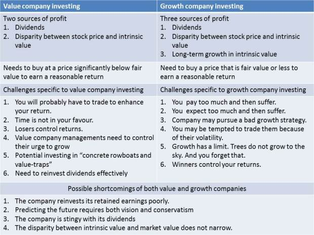 Value company invetsing versus growth company investing