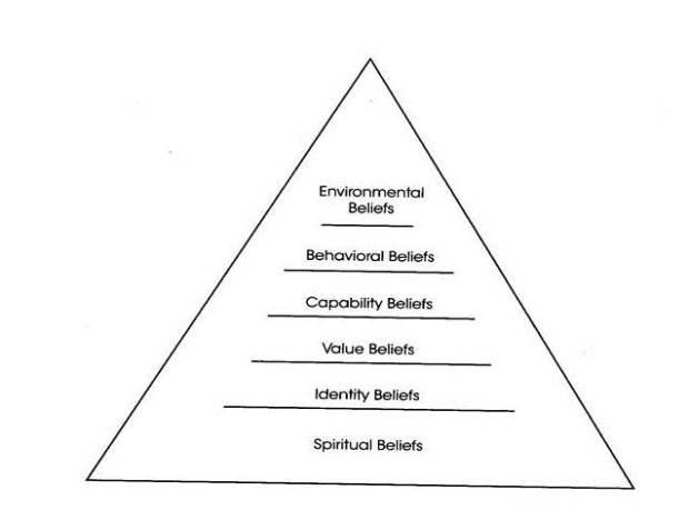 Belief hierarchy