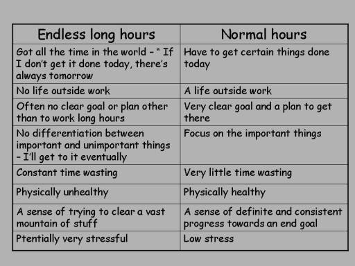 Endless long hours versus normal working hours