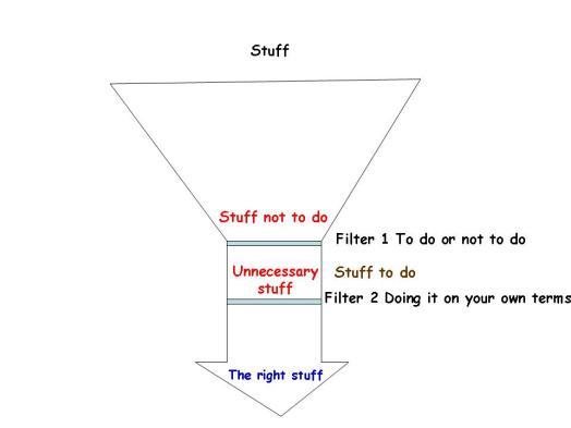 Funnel analogy of stuff