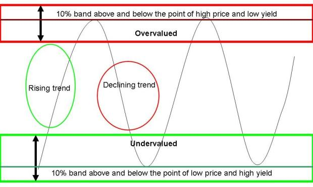 Value and dividend yield