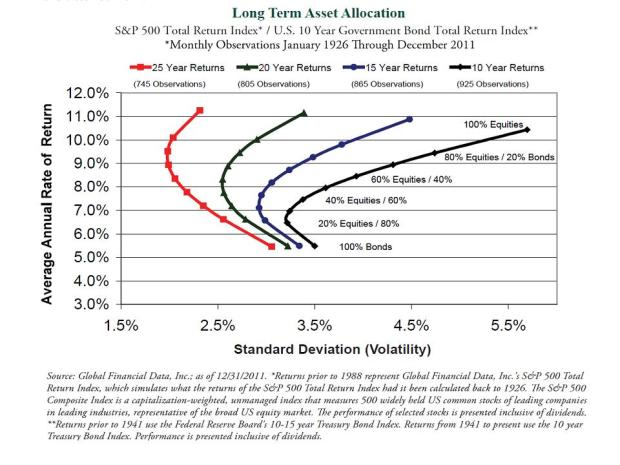 Asset allocation and time horizon-various