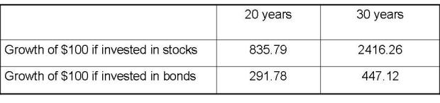 Value of stocks versus bonds after 20 or 30 years