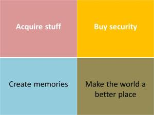 Four things you can do with money