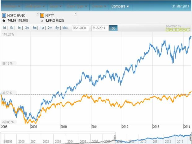 HDFC Bank performance 2008 to date
