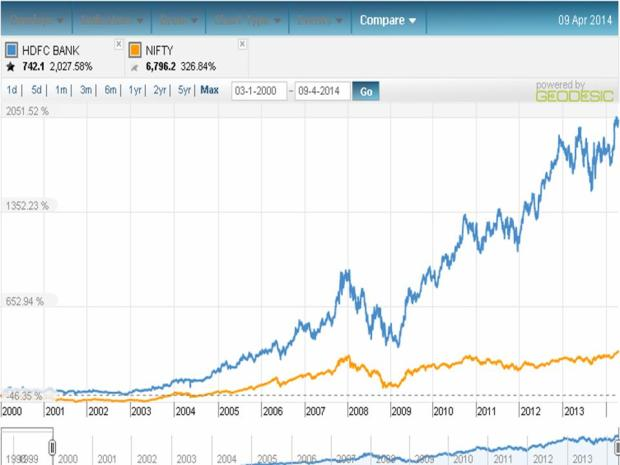 HDFC Bank performnce since 2000