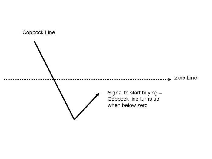 Coppock indicator signal