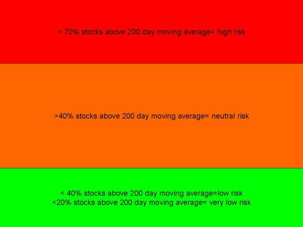 Moving average-stock risk indicator