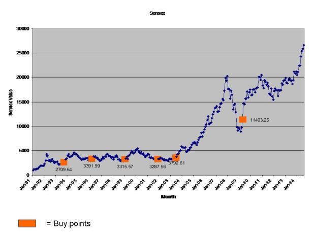 Sensex Coppock Indicator