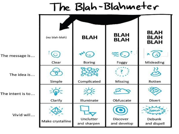 The blah-blahmeter