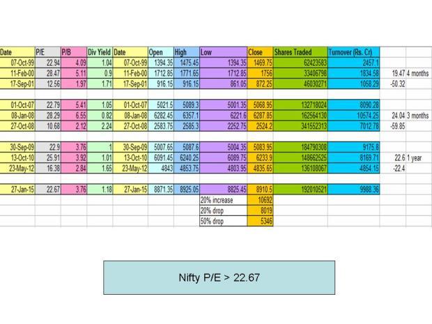 Nifty PE more than 22.67