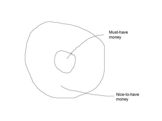 Must-have-money vs Nice-to-have-money