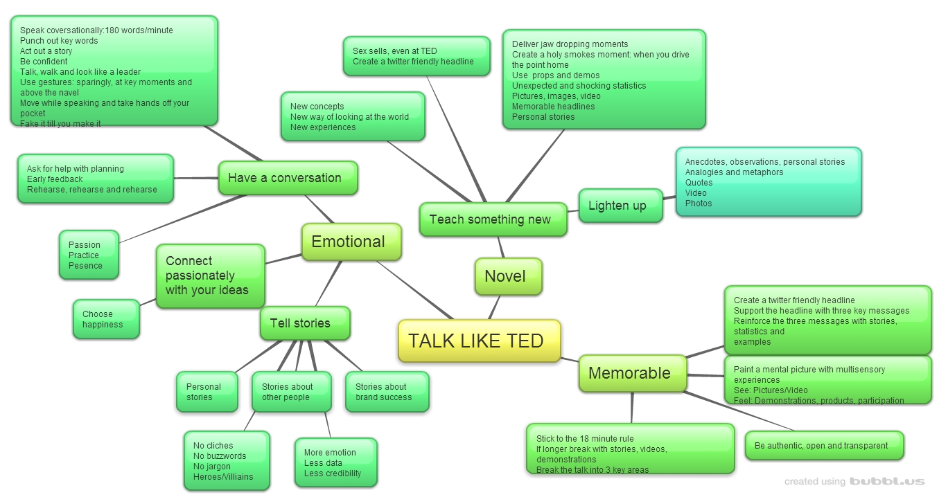 Talk like Ted Mind Map